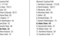 Big Sky Basketball coach polls