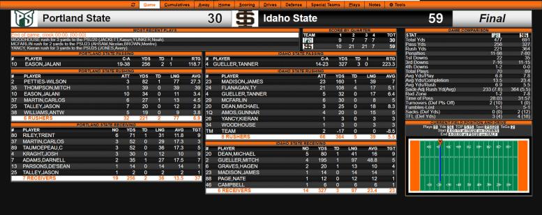 Idaho State vs Portland State 10/21/17 final stats