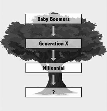Baby Boomers > Generation X > Millennial > ?