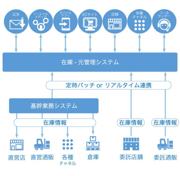 在庫-元管理イメージ