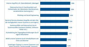 59 Prozent der Unternehmen bewerten den Schutz vor internen Angriffen als unzureichend. Quelle: techconsult