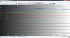 LG G Flex 100% sRGB Levels яркий