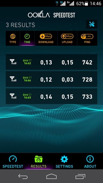 Скорость передачи данных в CDMA-сети (Интертелеком)