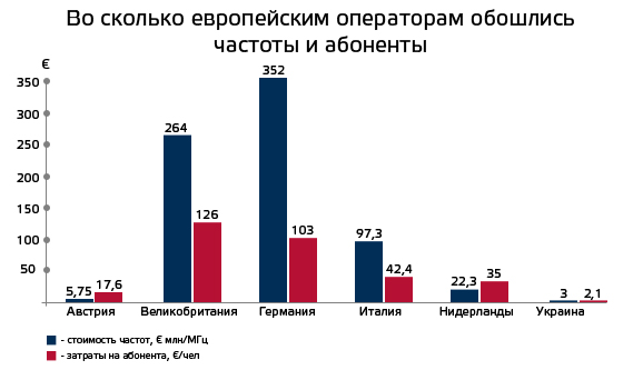 3G-Ukraine-vs-Europe (3)