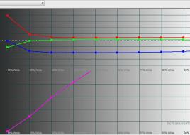 2015-03-10 16-23-07 HCFR Colorimeter - [Color Measures1]