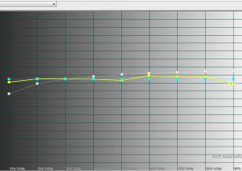 2015-03-16 12-39-29 HCFR Colorimeter - [Color Measures1]