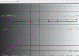 2015-12-28 13-05-07 HCFR Colorimeter - [Color Measures1]