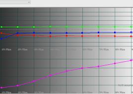 2016-02-09 19-29-06 HCFR Colorimeter - 3.3.9 - [Color Measures3]