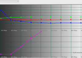 2016-02-29 18-48-10 HCFR Colorimeter - 3.3.9 - [Color Measures1]