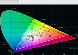 2016-03-11 21-45-50 HCFR Colorimeter - 3.3.9 - [Color Measures1]