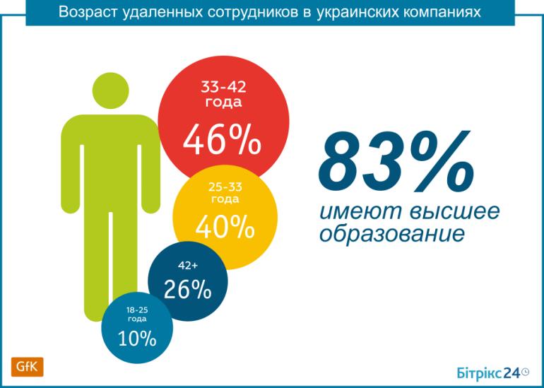 Distance Ukraine (7)