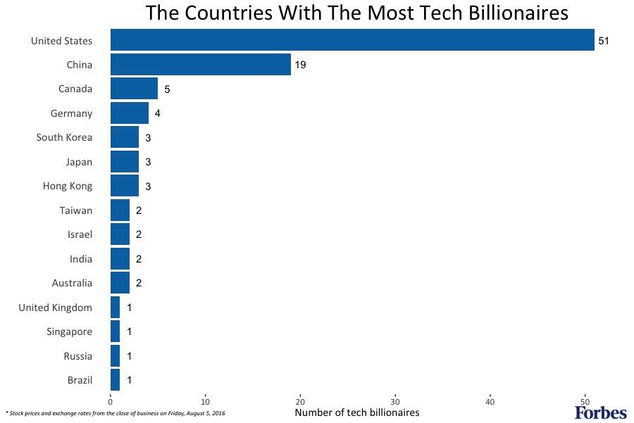 Forbes обнародовал список богатейших IT-миллиардеров мира