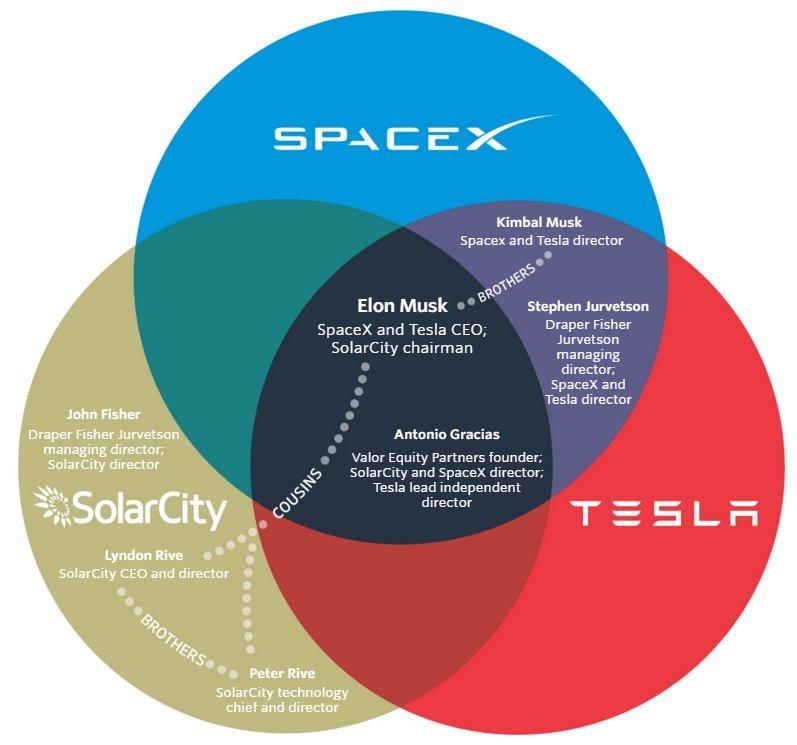 Tesla иSolarCity объединяются— Энергетический союз