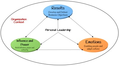 Managers 3 Pillars