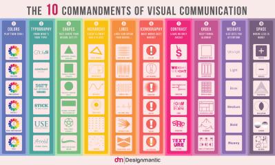10 Keys for the grate of impressive visual presentations