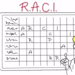 How to Use RACI Matrix Effectively