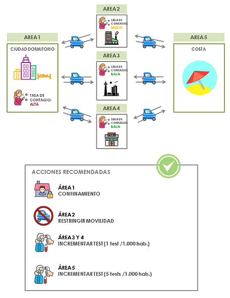 plataforma de apoyo a la decision covid19 - acciones recomendadas contra el covid19