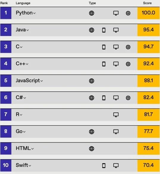 ranking IEEE