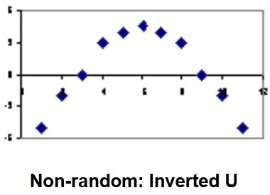 Heteroscedasticity Residual Plot 1
