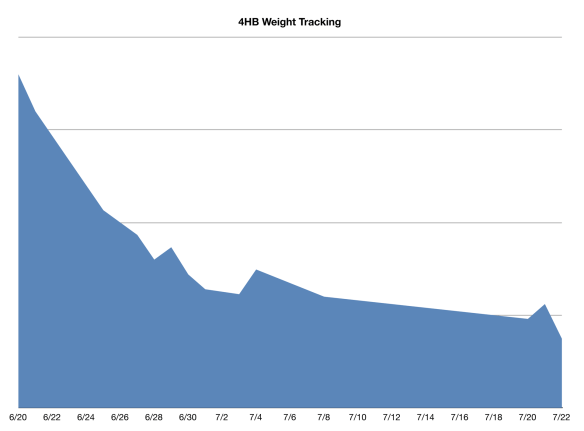 Four Hour Body Weight Graph after Two Months