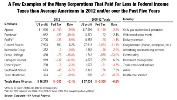 Corporations Pay Far Less than Citizens in Taxes