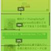 アクセス解析ツールPtengineが使いやすい!GoogleAnalyticsと比較して優れているポイント