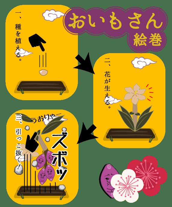 育成収穫アプリ おいもさん絵巻画像1