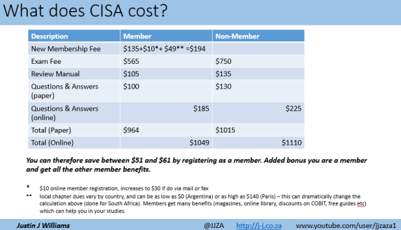 what does cisa cost