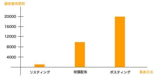 集客コストのグラフ
