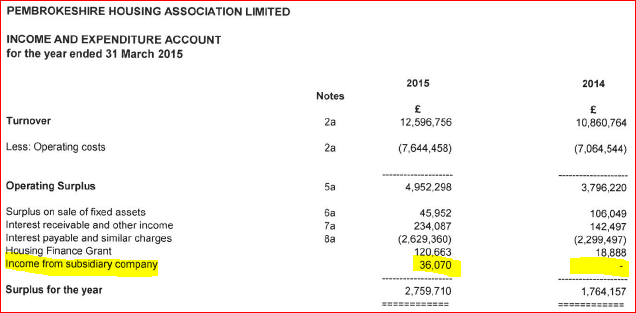 PH Income from subsidiary 2015