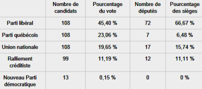 Quebec result