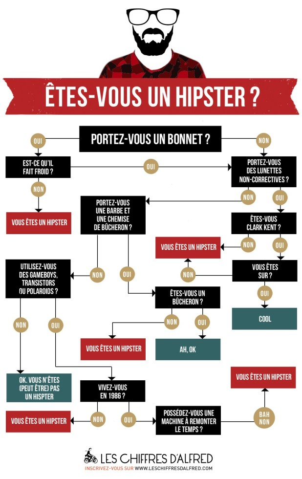 infographie-hipster-merci-alfred