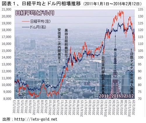 図1 日経平均と円ドル為替相関