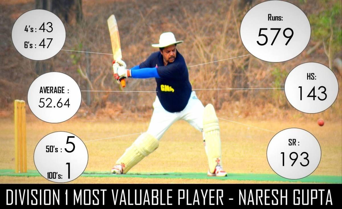 Naresh Gupta: GMIS CC