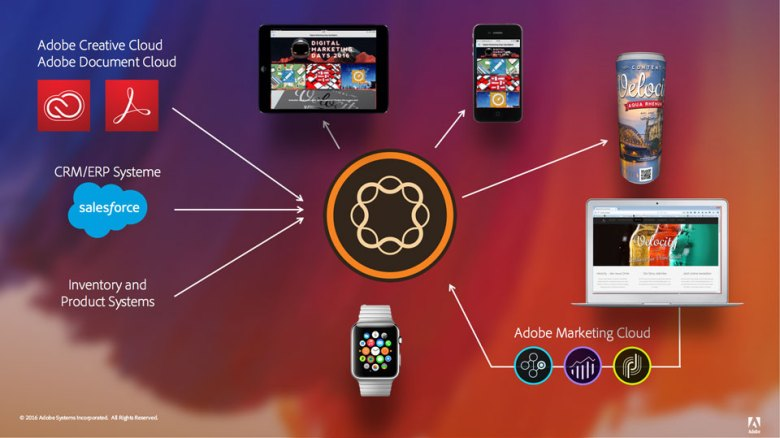 AEM Mobile – die Content_Drehscheibe