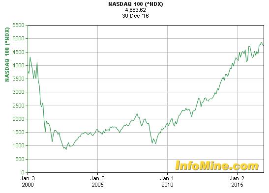 Nasdaq 100 ETF