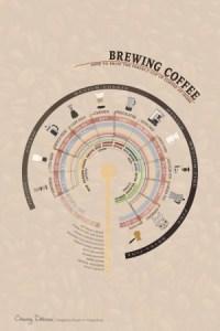 Brewing-Coffee