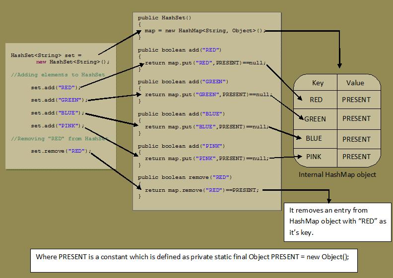 Internal working of HashSet code