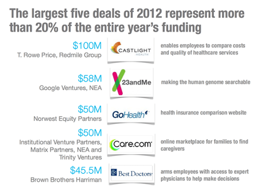 The largest five deals of 2012 represent more than 20% of the entire year's funding