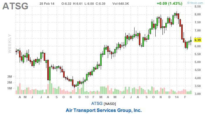 ATSG best stocks to watch this week