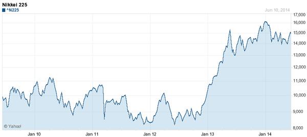 Japanese Nikkei chart