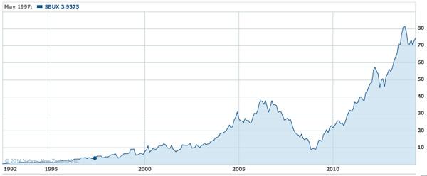 finding the next starbucks price chart