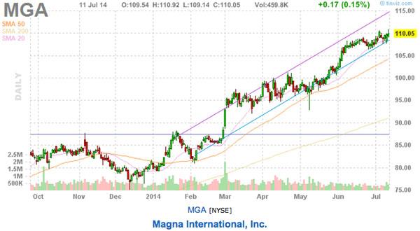 trend following stock picks mga chart