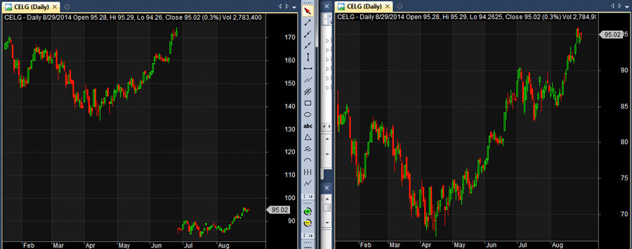 end of day stock data celg chart