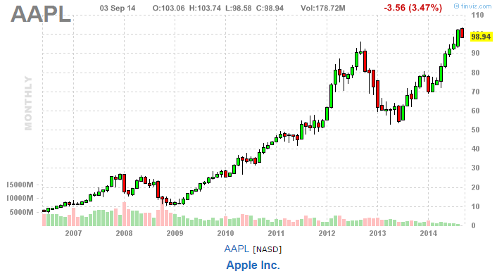 Is it time to sell apple shares chart
