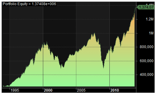 S&P 500 buy and hold equity curve
