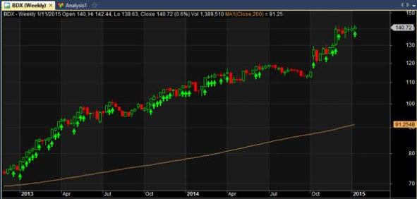 bdx stock chart