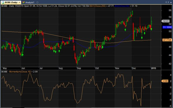 bobe stock chart