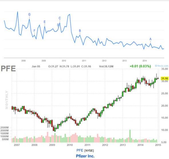 google trend pfizer stock chart