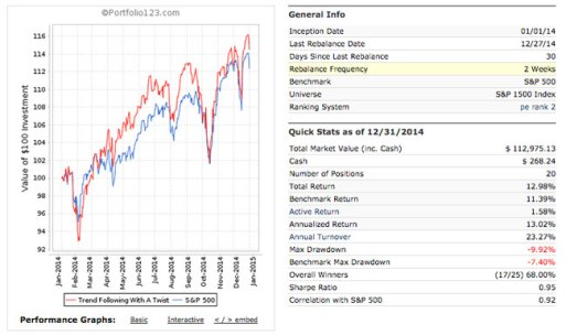 trend following with a twist trading system 2014 performance